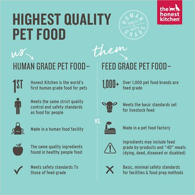 The Honest Kitchen Limited Ingredient Diet Duck Recipe Grain-Free Dehydrated Dog Food
